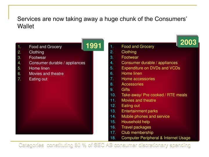 Services are now taking away a huge chunk of the Consumers' Wallet