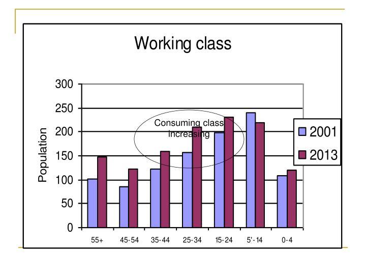 Consuming class