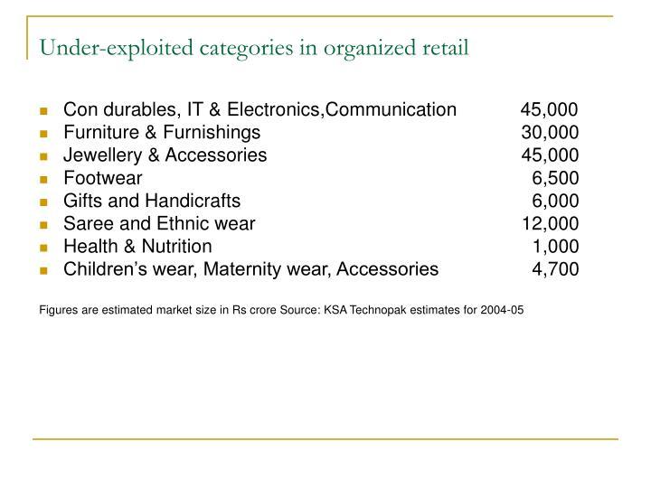 Under-exploited categories in organized retail
