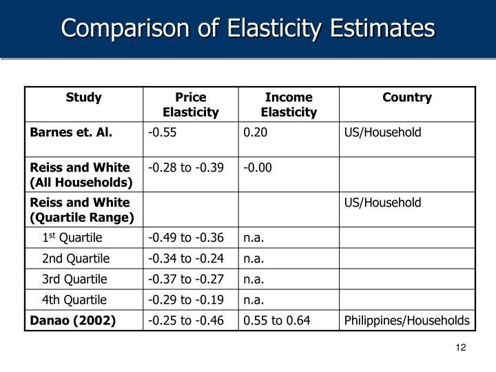 Comparison of Elasticity Estimates