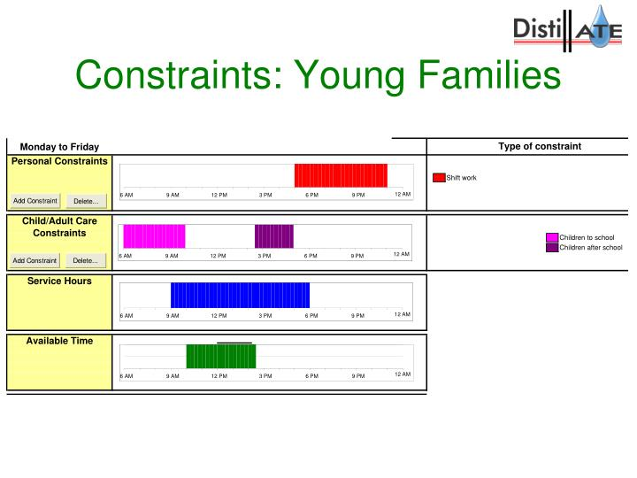 Constraints: Young Families