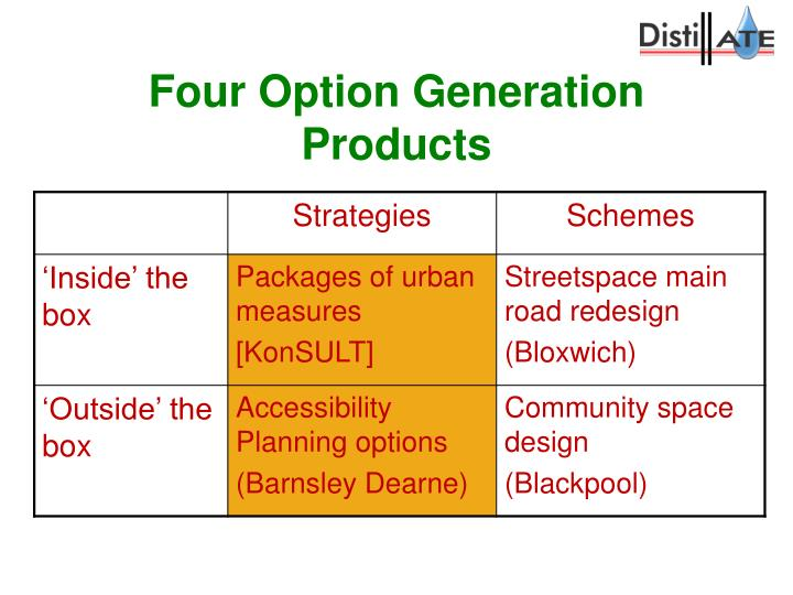 Four Option Generation Products