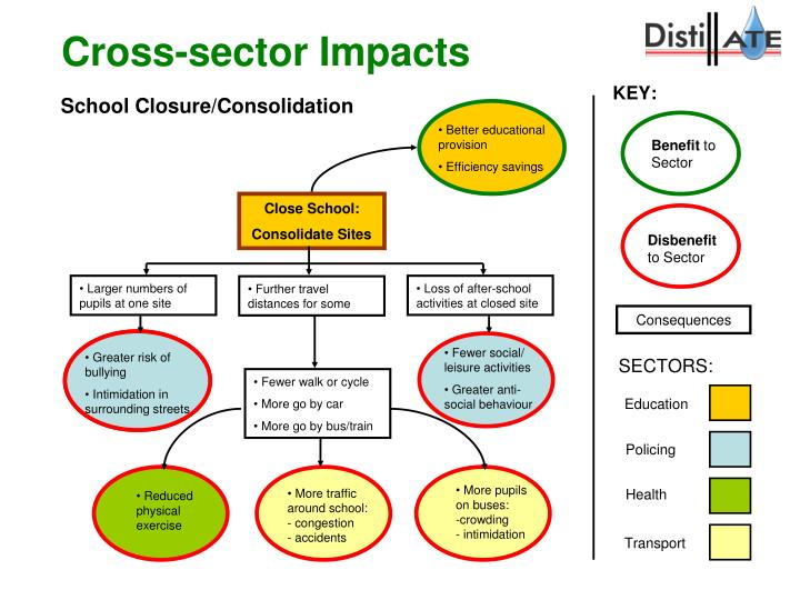 Cross-sector Impacts