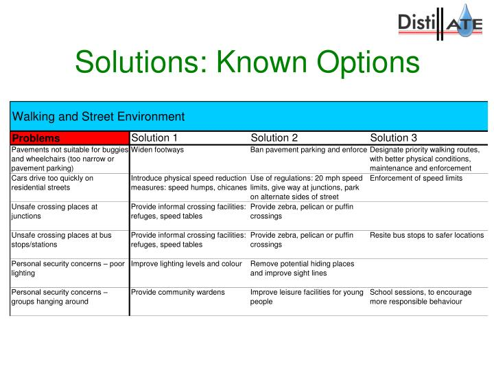 Solutions: Known Options