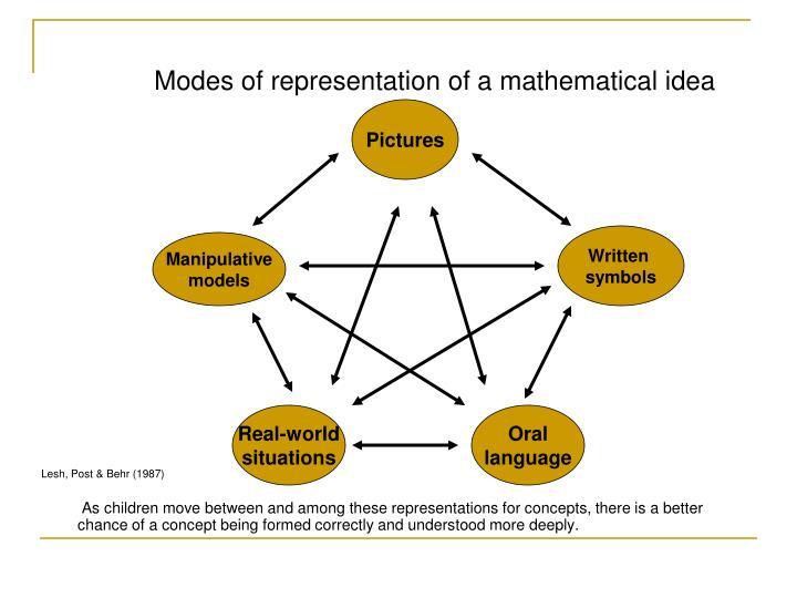 Modes of representation of a mathematical idea