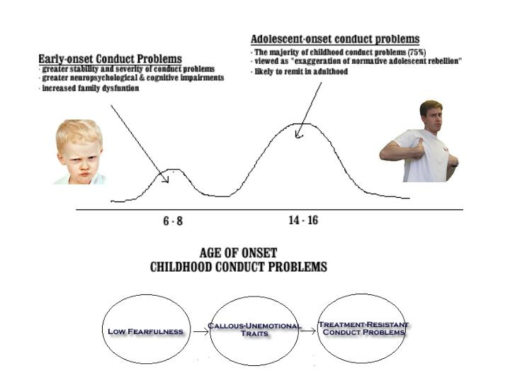 Early/adolescent onset