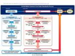 this chart can be located at http www corestandards org files ccssiprocess pdf