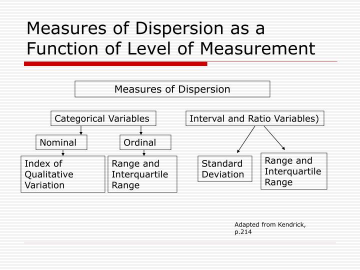 Measures of Dispersion as a Function of Level of Measurement