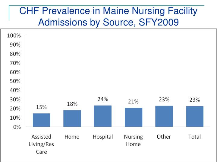 CHF Prevalence in Maine Nursing Facility Admissions by Source, SFY2009