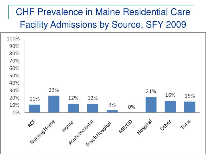 CHF Prevalence in Maine Residential Care Facility Admissions by Source, SFY 2009