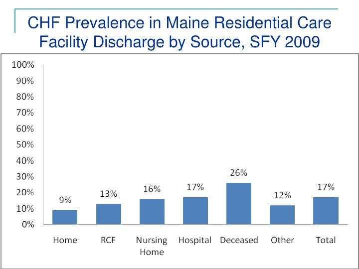 CHF Prevalence in Maine Residential Care Facility Discharge by Source, SFY 2009