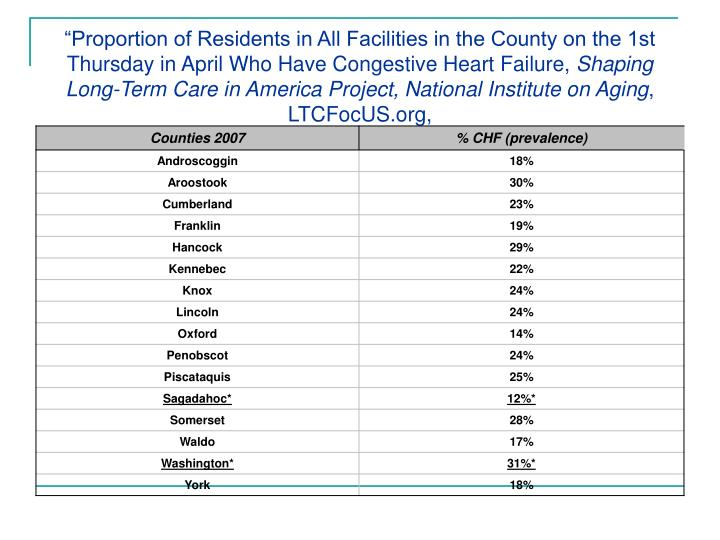 """Proportion of Residents in All Facilities in the County on the 1st Thursday in April Who Have Congestive Heart Failure,"