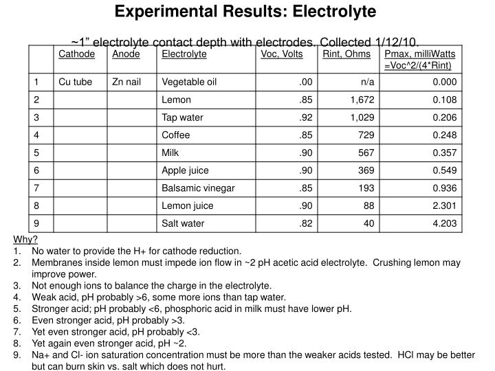 Experimental Results: Electrolyte