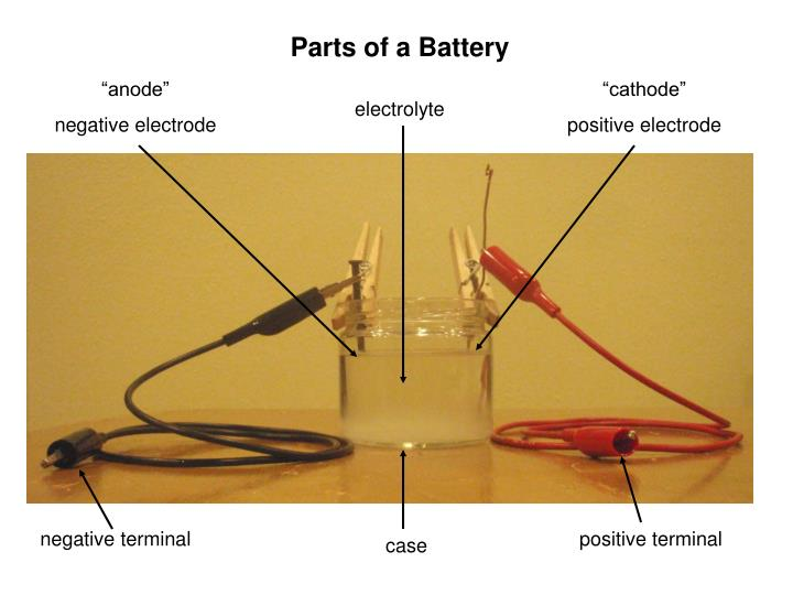 Parts of a Battery