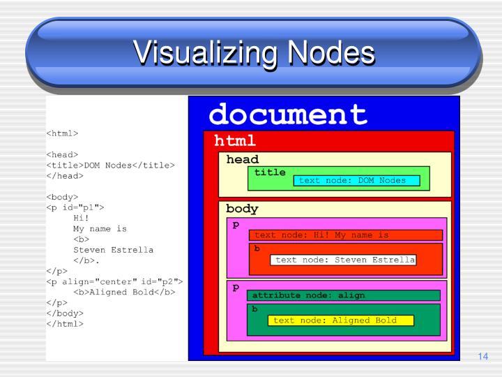 Visualizing Nodes