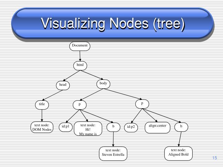 Visualizing Nodes (tree)