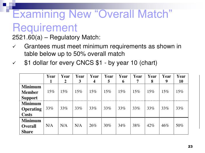 "Examining New ""Overall Match"" Requirement"