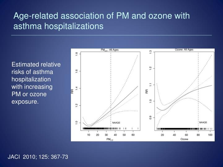 Age-related association of PM and ozone with asthma hospitalizations