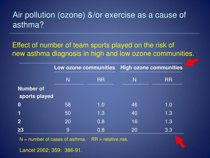 Air pollution (ozone) &/or exercise as a cause of asthma?