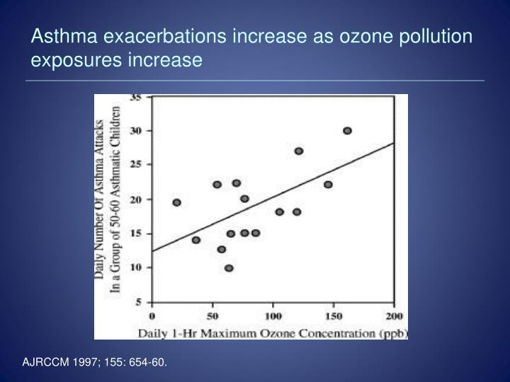 Asthma exacerbations increase as ozone pollution exposures increase