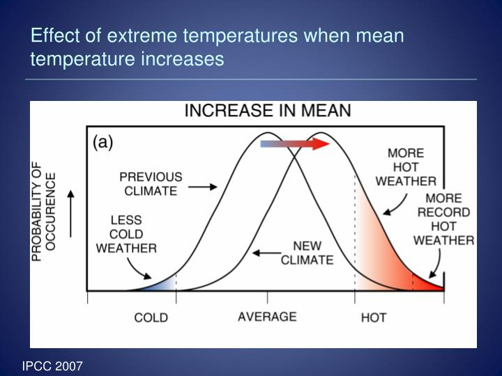 Effect of extreme temperatures when mean temperature increases