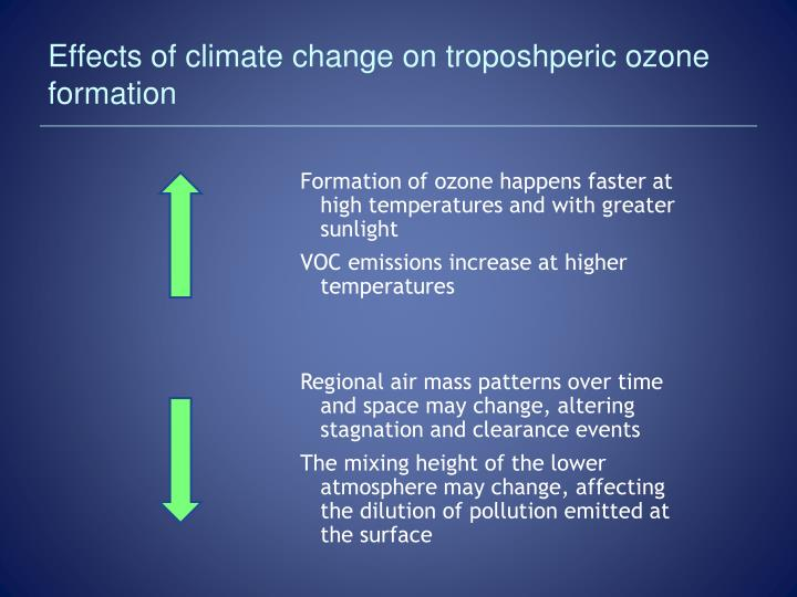 Effects of climate change on troposhperic ozone formation