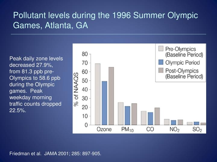 Pollutant levels during the 1996 Summer Olympic Games, Atlanta, GA