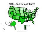 2005 loan default rates