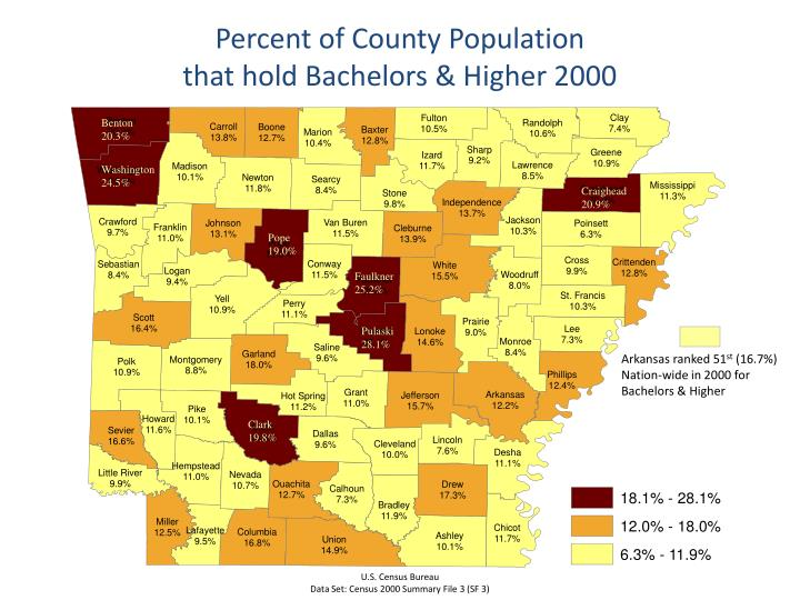Percent of County Population