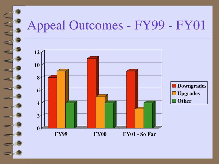 Appeal Outcomes - FY99 - FY01