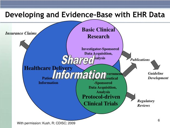 Developing and Evidence-Base with EHR Data