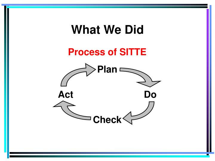 Process of SITTE