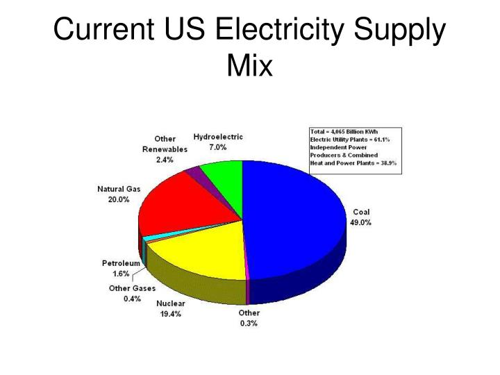 Current US Electricity Supply Mix