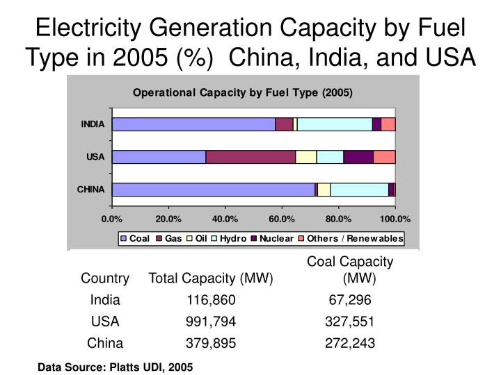 Electricity Generation Capacity by Fuel Type in 2005 (%)  China, India, and USA