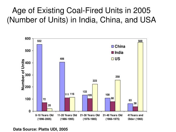 Age of Existing Coal-Fired Units in 2005 (Number of Units) in India, China, and USA