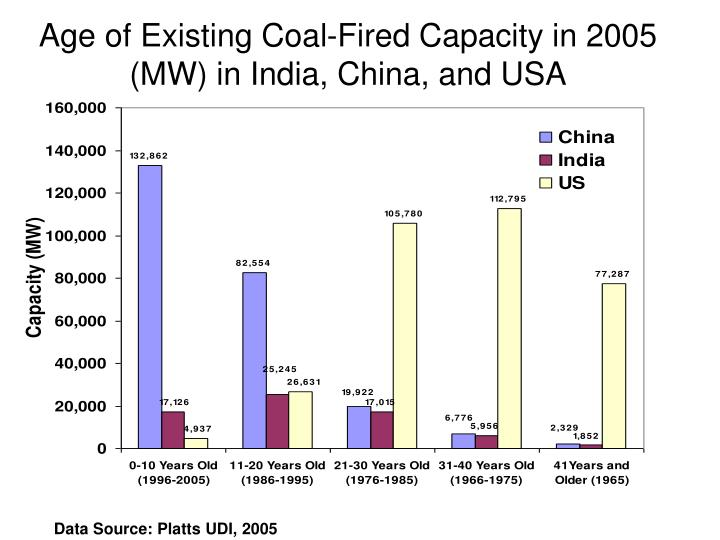 Age of Existing Coal-Fired Capacity in 2005 (MW) in India, China, and USA