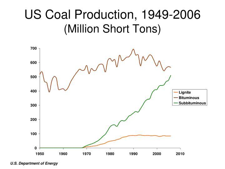 US Coal Production,1949-2006