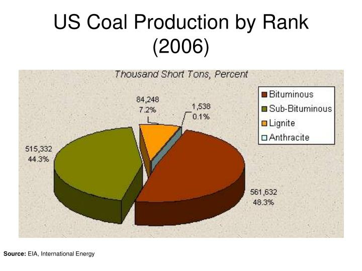 US Coal Production by Rank