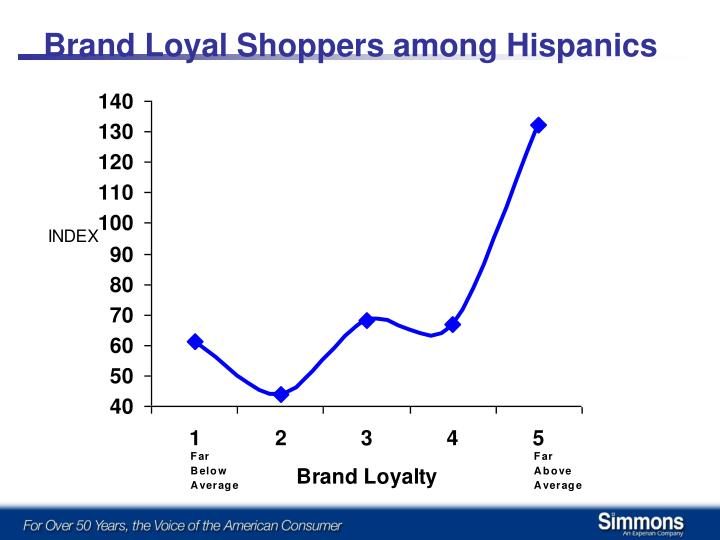Brand Loyal Shoppers among Hispanics
