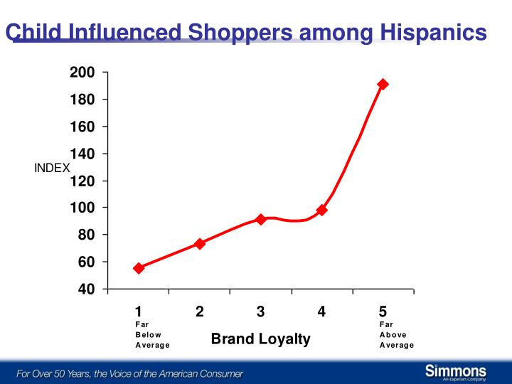 Child Influenced Shoppers among Hispanics