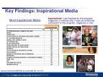key findings inspirational media