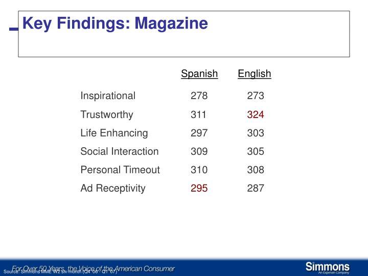 Key Findings: Magazine