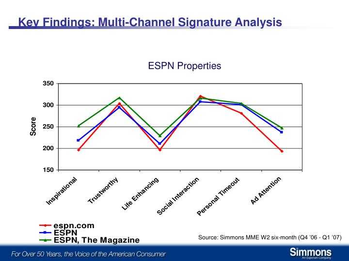 Key Findings: Multi-Channel Signature Analysis