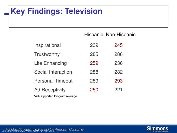 Key Findings: Television