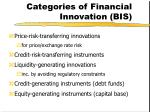 categories of financial innovation bis