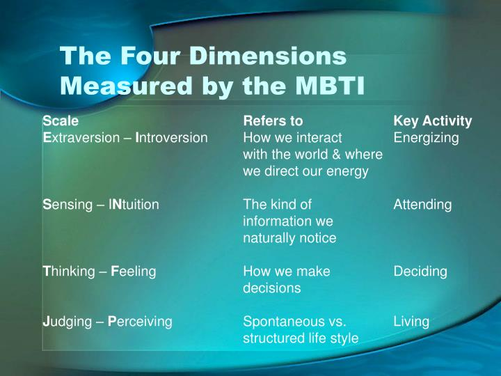 The Four Dimensions Measured by the MBTI