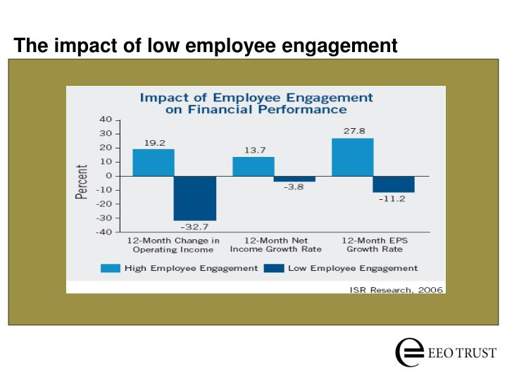 The impact of low employee engagement