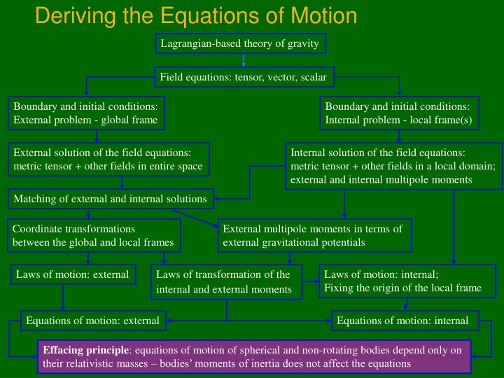 Deriving the Equations of Motion