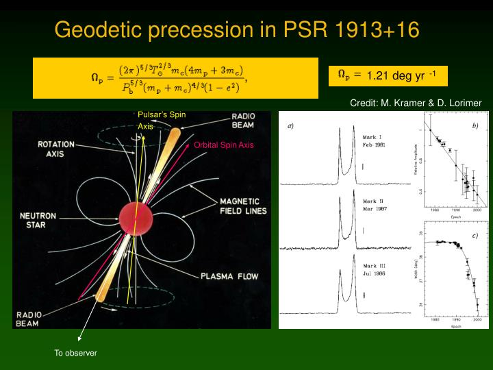 Geodetic precession in PSR 1913+16
