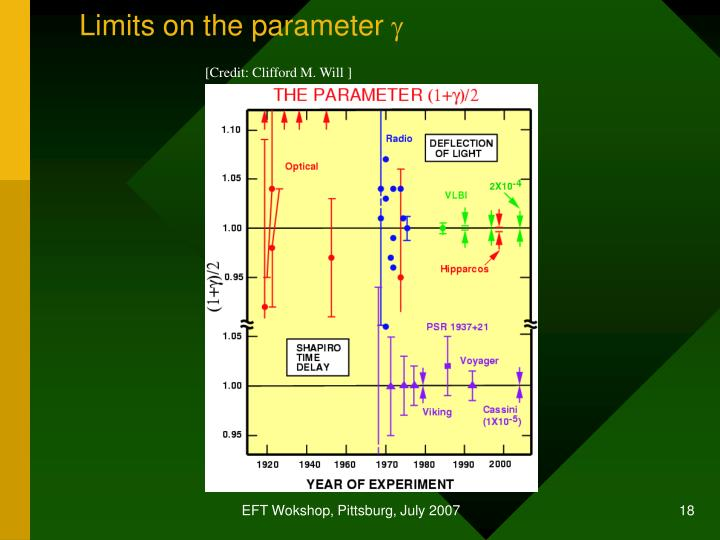 Limits on the parameter
